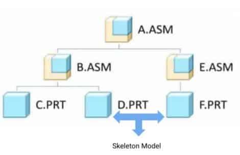 example of skeleton model